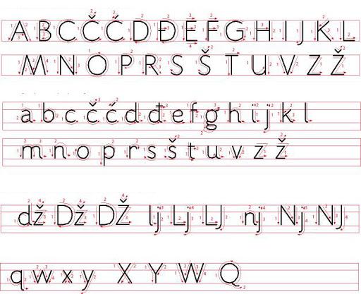smjer pisanja svih slova
